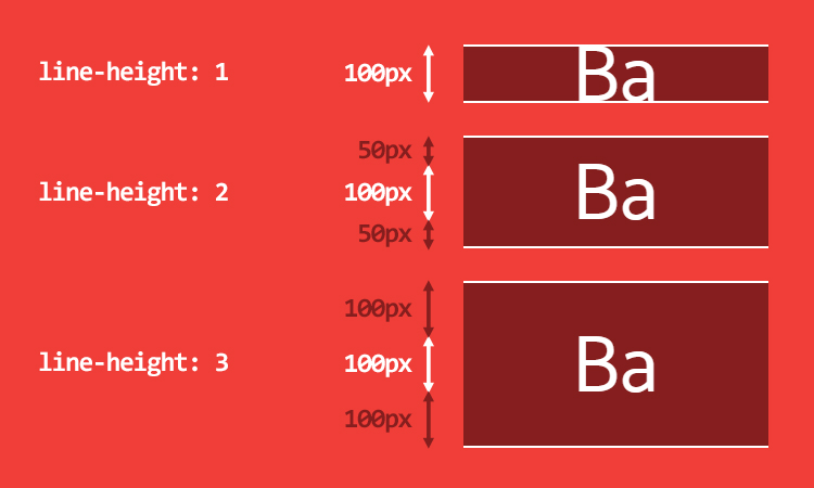 Deep dive CSS: font metrics, line-height and vertical-align