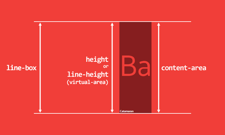 Deep dive css font metrics line height and vertical for Css inline table