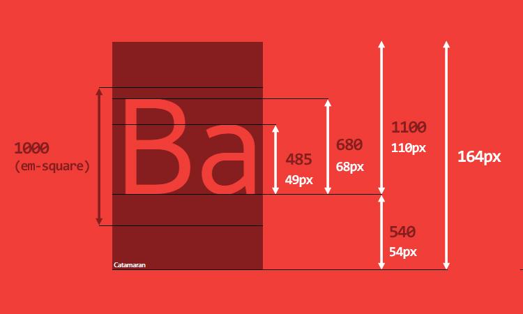 Deep Dive Css Font Metrics Line Height And Vertical